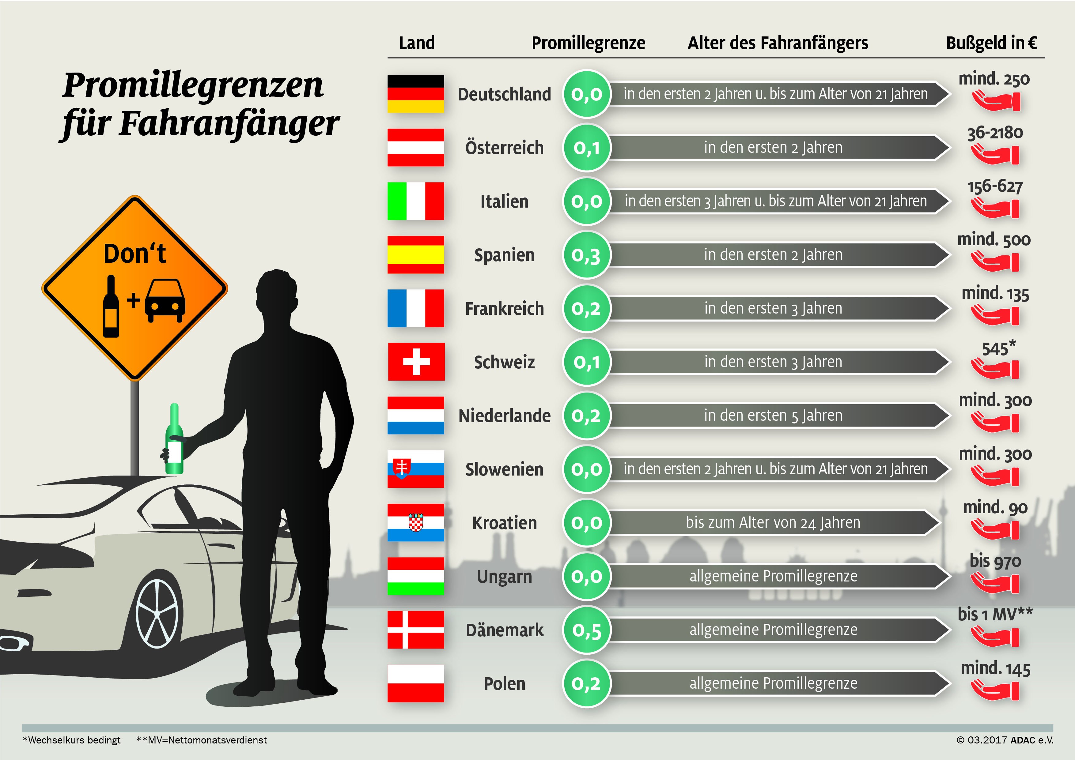 Promillegrenze Deutschland Früher